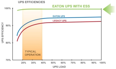Energy Saver System  (ESS)